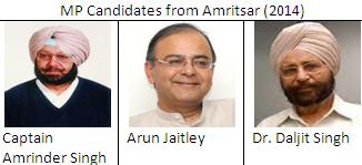 MP candidates from Amritsar