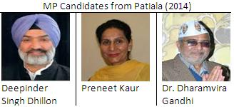 MP candidates from Patiala