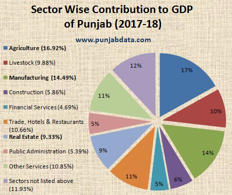 GDP of Punjab, Punjab GDP