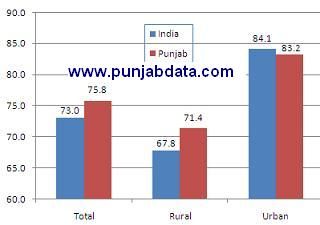 Literacy Rate In Punjab District Wise Level Of Education