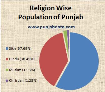Punjab desecration case: Sikh radicals declare open war on ... |Punjab Religion