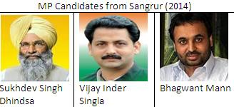 MP candidates from Sangrur